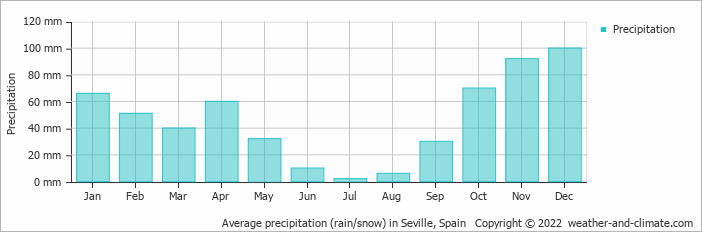 Average precipitation (rain/snow) in Seville, Spain   Copyright © 2019 www.weather-and-climate.com