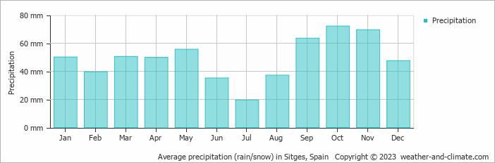 Average precipitation (rain/snow) in Sitges, Spain