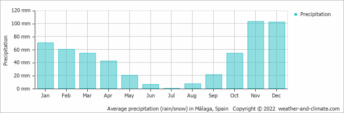 Average precipitation (rain/snow) in Torremolinos, Spain