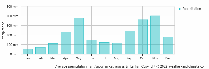 Average precipitation (rain/snow) in Nuwara Eliya, Sri Lanka   Copyright © 2019 www.weather-and-climate.com