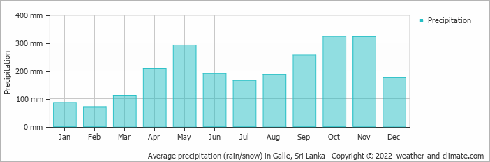 Average precipitation (rain/snow) in Ratnapura, Sri Lanka   Copyright © 2019 www.weather-and-climate.com
