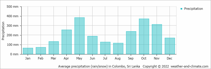 Average precipitation (rain/snow) in Colombo, Sri Lanka