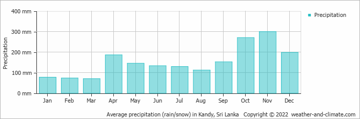 Average precipitation (rain/snow) in Colombo, Sri Lanka   Copyright © 2019 www.weather-and-climate.com