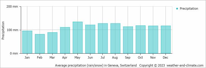 Average precipitation (rain/snow) in Geneva, Switzerland   Copyright © 2013 www.weather-and-climate.com