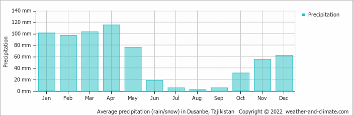 Average precipitation (rain/snow) in Dusanbe, Tajikistan   Copyright © 2020 www.weather-and-climate.com