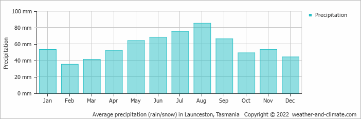 Average precipitation (rain/snow) in Launceston, Tasmania   Copyright © 2013 www.weather-and-climate.com