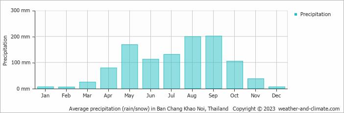 Chiang mai velocità datazione