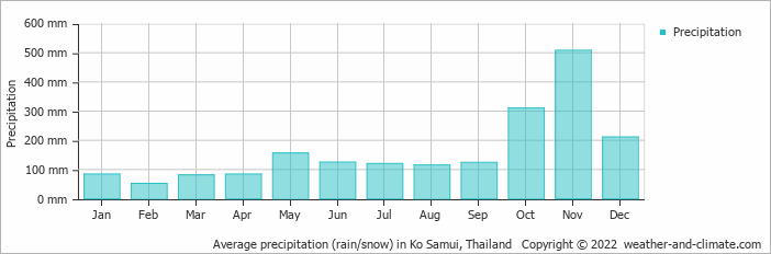 Average precipitation (rain/snow) in Ko Samui, Thailand   Copyright © 2020 www.weather-and-climate.com