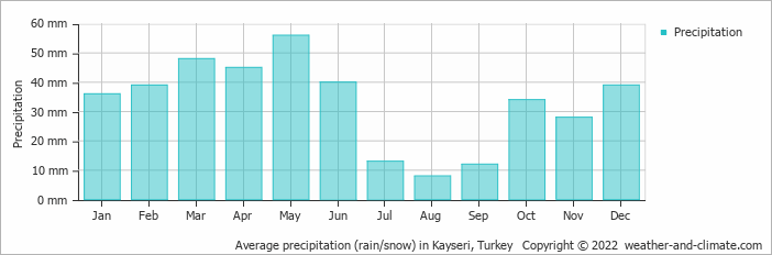 Average precipitation (rain/snow) in Adana, Turkey   Copyright © 2016 www.weather-and-climate.com