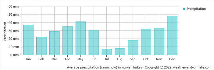 Average precipitation (rain/snow) in Konya, Turkey   Copyright © 2019 www.weather-and-climate.com