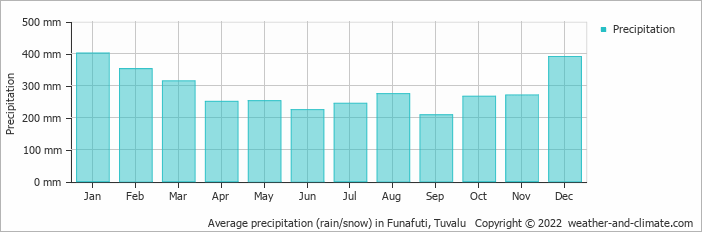 Average precipitation (rain/snow) in Funafuti, Tuvalu   Copyright © 2019 www.weather-and-climate.com