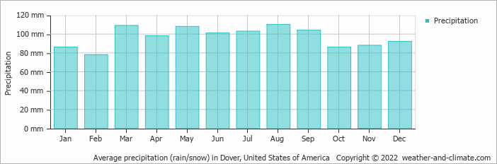 Average Monthly Precipitation Over The Year Rainfall Snow