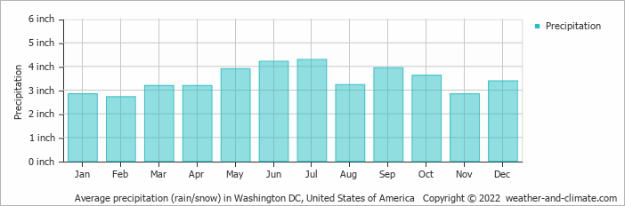 Average precipitation (rain/snow) in Washington DC, United States of America   Copyright © 2019 www.weather-and-climate.com