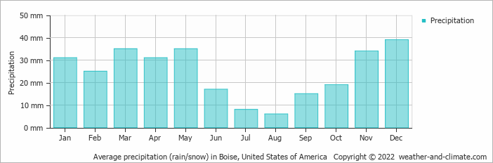 Average monthly rainfall and snow in Boise (Idaho), United