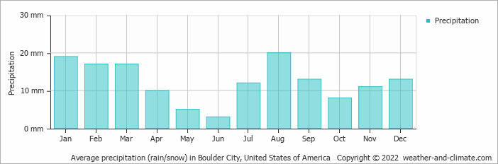 Climate And Average Monthly Weather In Boulder City Nevada United States Of America