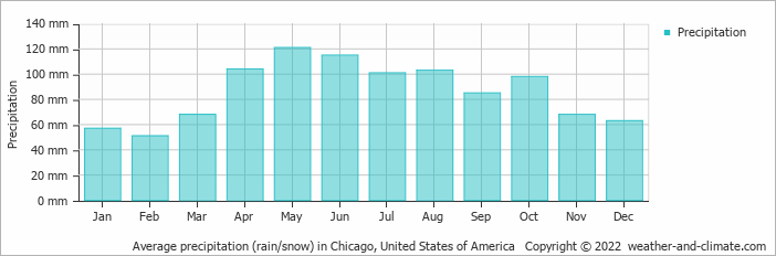 Average precipitation (rain/snow) in Chicago, United States of America   Copyright © 2020 www.weather-and-climate.com