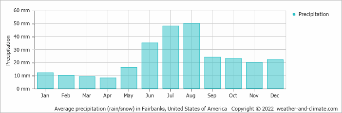 Average precipitation (rain/snow) in Fairbanks, United States of America   Copyright © 2013 www.weather-and-climate.com