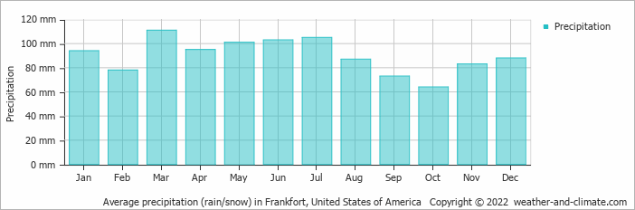 Average precipitation (rain/snow) in Frankfort, United States of America   Copyright © 2020 www.weather-and-climate.com