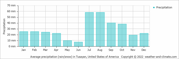 Average precipitation (rain/snow) in Tusayan, United States of America   Copyright © 2020 www.weather-and-climate.com