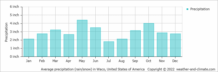 Average monthly rainfall and snow in Killeen (Texas), United