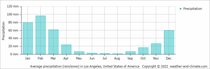 Average precipitation (rain/snow) in Los Angeles, United States of America   Copyright © 2020 www.weather-and-climate.com