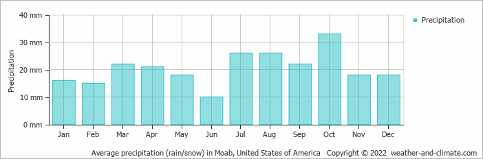 Average precipitation (rain/snow) in Great Junction, United States of America   Copyright © 2020 www.weather-and-climate.com