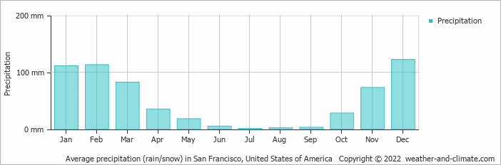 Average monthly rainfall and snow in Oakland (California