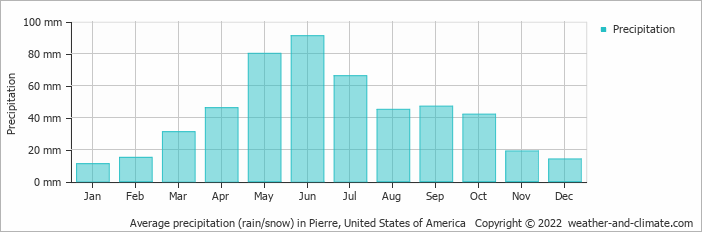 Average precipitation (rain/snow) in Pierre, United States of America   Copyright © 2019 www.weather-and-climate.com