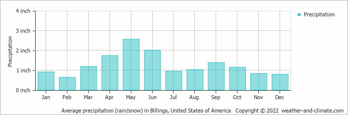 Average Monthly Rainfall And Snow In Red Lodge Montana United States Of America Inches