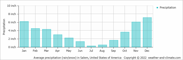 Average precipitation (rain/snow) in Portland, United States of America   Copyright © 2019 www.weather-and-climate.com