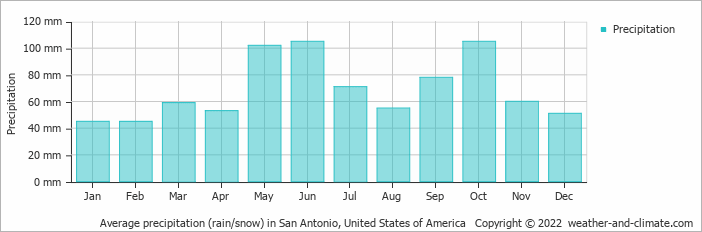 Average precipitation (rain/snow) in San Antonio, United States of America   Copyright © 2020 www.weather-and-climate.com