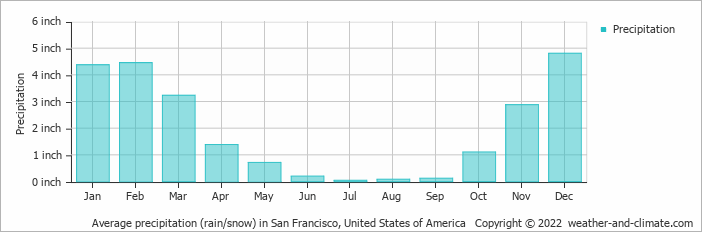 Average precipitation (rain/snow) in San Francisco, United States of America   Copyright © 2018 www.weather-and-climate.com
