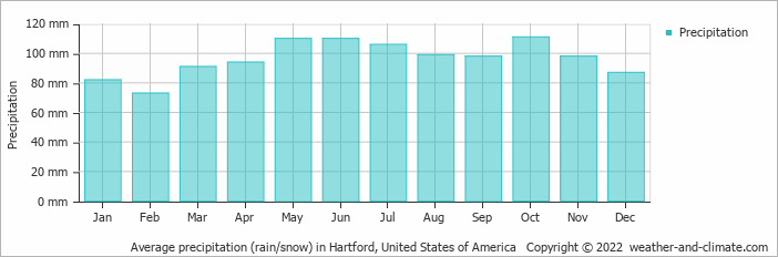 Average precipitation (rain/snow) in Hartford, United States of America   Copyright © 2020 www.weather-and-climate.com