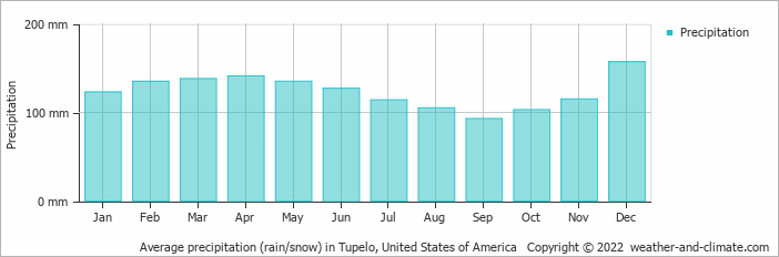 Climate and average monthly weather in Tupelo (Mississippi
