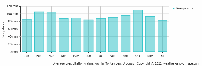 Average precipitation (rain/snow) in Montevideo, Uruguay   Copyright © 2018 www.weather-and-climate.com