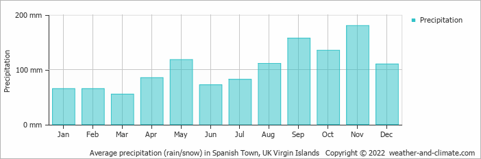 Climate and average monthly weather in Charlotte Amalie ...