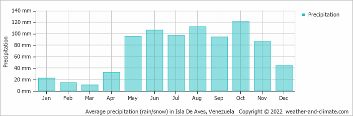Average precipitation (rain/snow) in Isla De Aves, Venezuela   Copyright © 2019 www.weather-and-climate.com