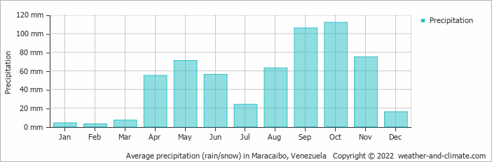 Average precipitation (rain/snow) in Maracaibo, Venezuela   Copyright © 2019 www.weather-and-climate.com