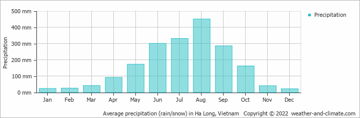 Average precipitation (rain/snow) in Ha Long, Vietnam   Copyright © 2019 www.weather-and-climate.com