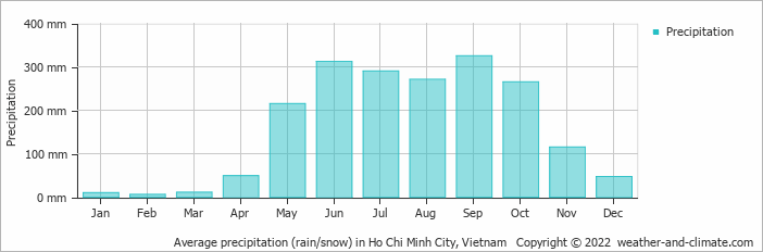 Average precipitation (rain/snow) in Ho Chi Minh City, Vietnam   Copyright © 2017 www.weather-and-climate.com