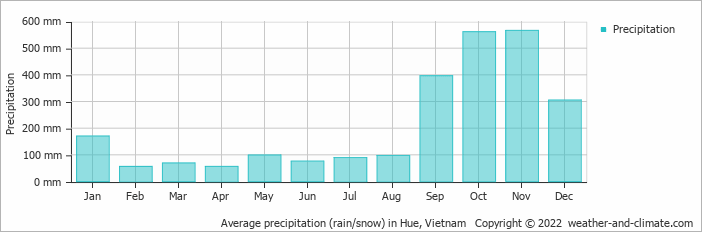 Average precipitation (rain/snow) in Hue, Vietnam   Copyright © 2017 www.weather-and-climate.com