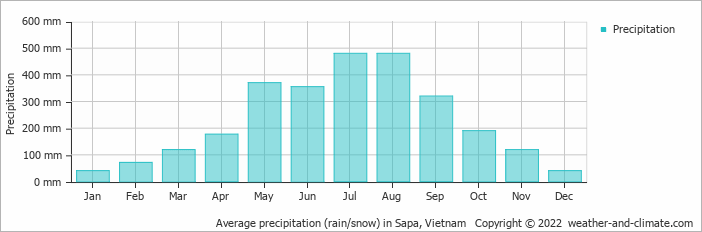 Average precipitation (rain/snow) in Sa Pa, Vietnam   Copyright  2019 www.weather-and-climate.com