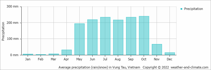 Average precipitation (rain/snow) in Vung Tau, Vietnam
