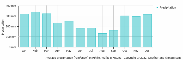 Average precipitation (rain/snow) in Hihifo, Wallis & Futuna   Copyright © 2019 www.weather-and-climate.com