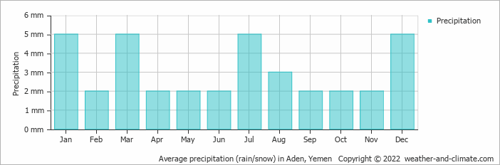 Average precipitation (rain/snow) in Aden, Yemen   Copyright © 2019 www.weather-and-climate.com