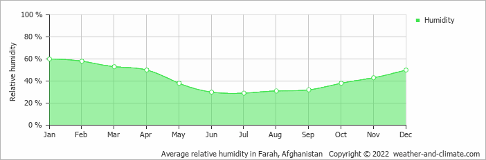 Average relative humidity in Farah, Afghanistan   Copyright © 2018 www.weather-and-climate.com