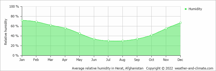 Average relative humidity in Herat, Afghanistan   Copyright © 2018 www.weather-and-climate.com