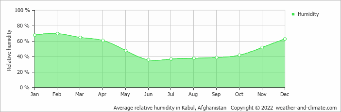 Average relative humidity in Kabul, Afghanistan   Copyright © 2018 www.weather-and-climate.com