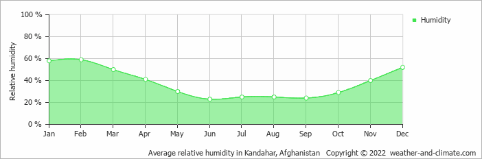 Average relative humidity in Kandahar, Afghanistan   Copyright © 2018 www.weather-and-climate.com