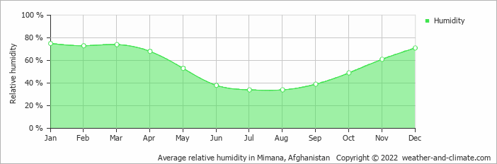 Average relative humidity in Mimana, Afghanistan   Copyright © 2017 www.weather-and-climate.com